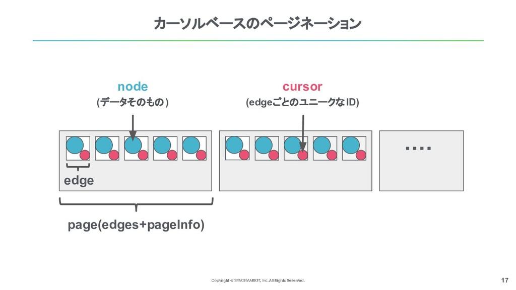 17 カーソルベースのページネーション node (データそのもの) cursor (edge...
