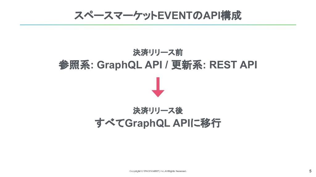 5 決済リリース前 参照系: GraphQL API / 更新系: REST API 決済リリ...