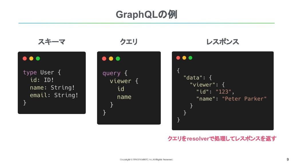 9 スキーマ クエリ レスポンス GraphQLの例 クエリをresolverで処理してレスポ...