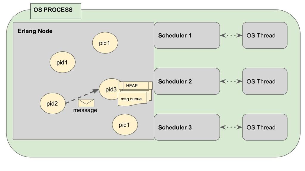 pid1 pid2 pid3 Erlang Node Scheduler 1 Schedule...