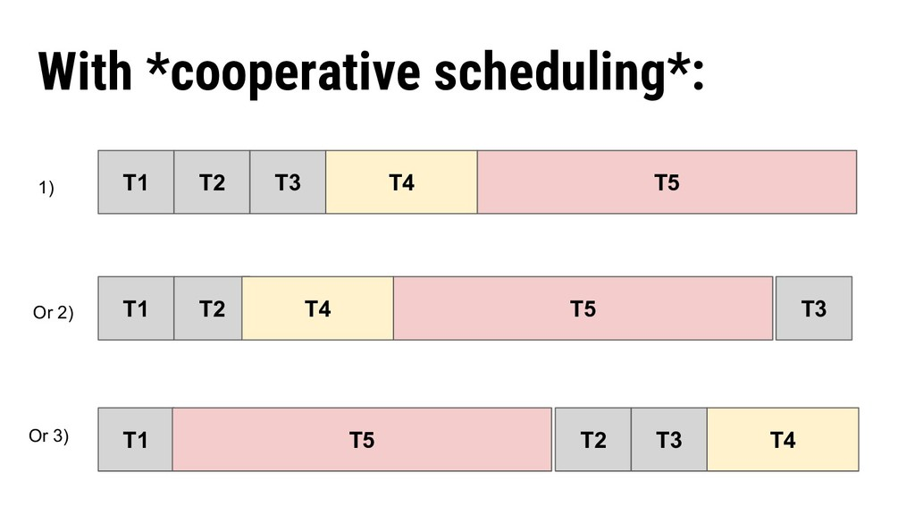 With *cooperative scheduling*: T1 T2 T3 T4 T5 T...