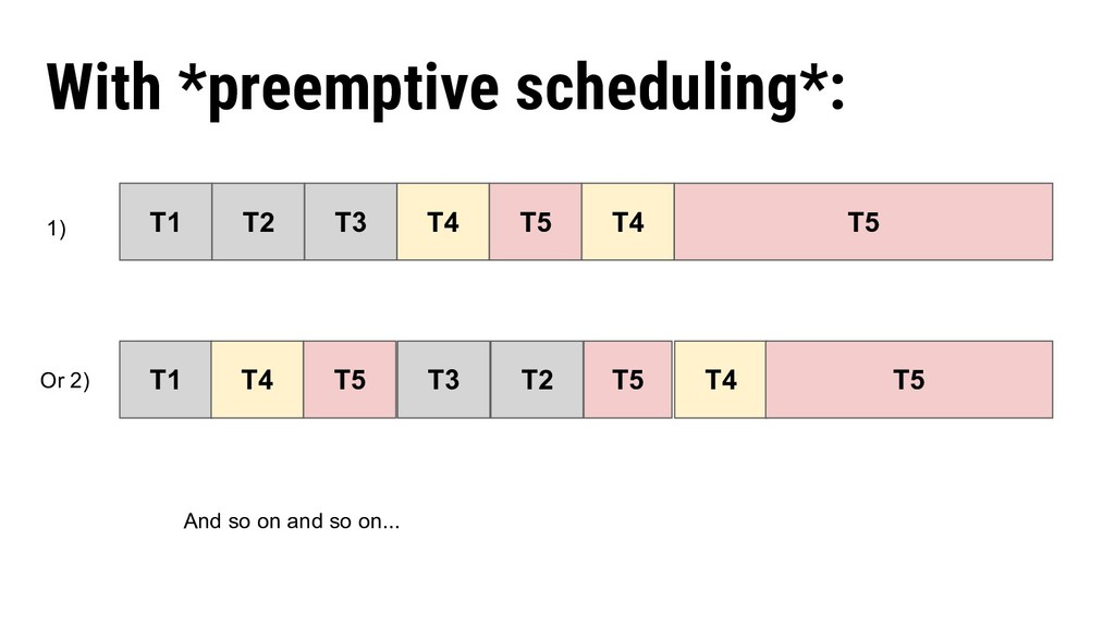 With *preemptive scheduling*: T1 T2 T3 T4 T5 1)...