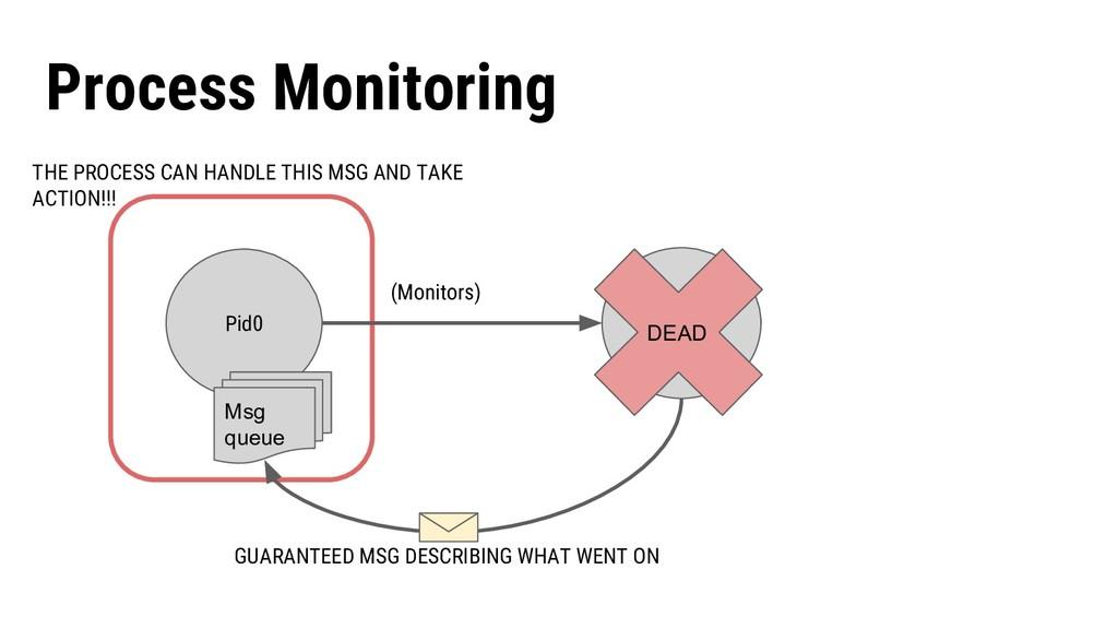 Process1 Pid0 (Monitors) Process Monitoring DEA...