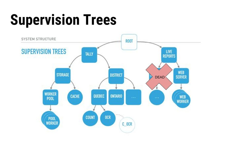 Supervision Trees DEAD