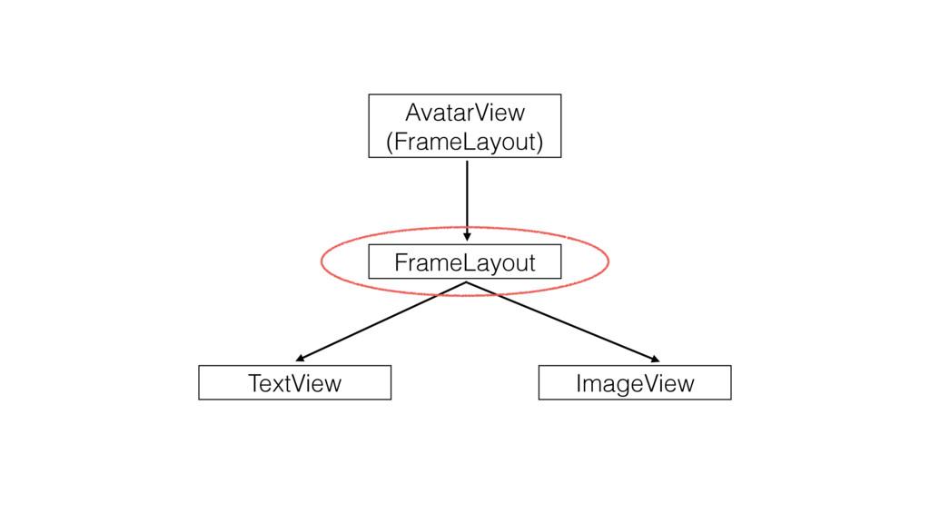 AvatarView (FrameLayout) FrameLayout ImageView ...
