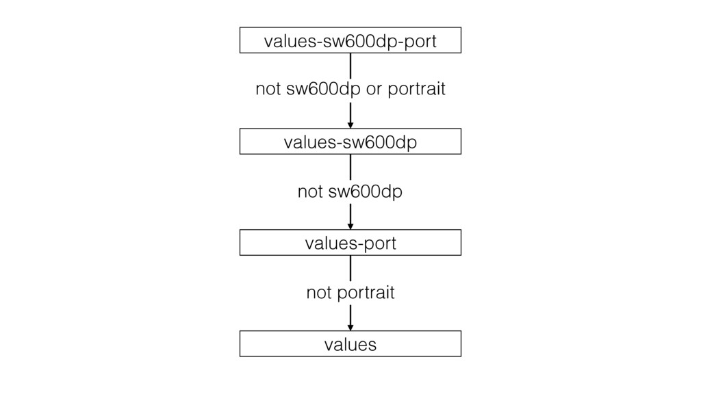 values-sw600dp-port values-port values-sw600dp ...