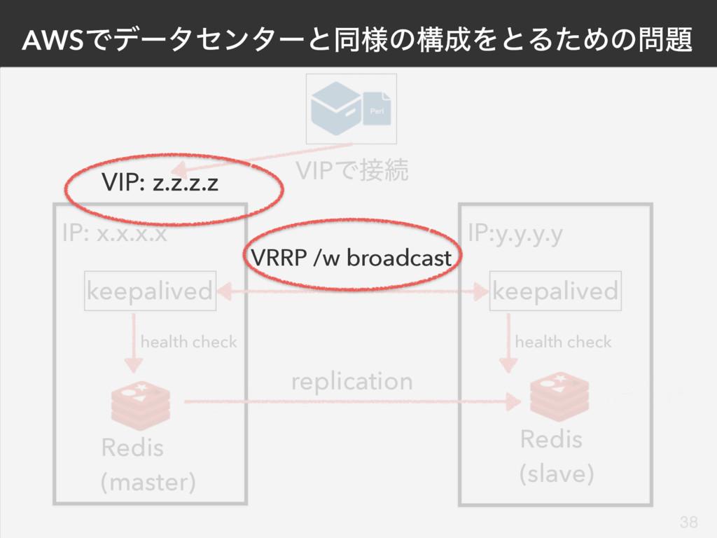 Redis (master) keepalived IP: x.x.x.x Redis (sl...