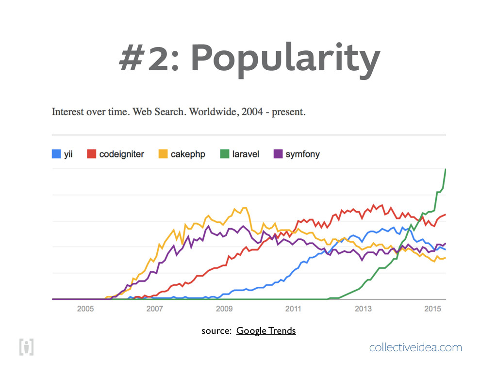 collectiveidea.com #2: Popularity source: Googl...