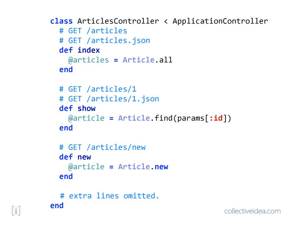 collectiveidea.com class!ArticlesController!<!A...