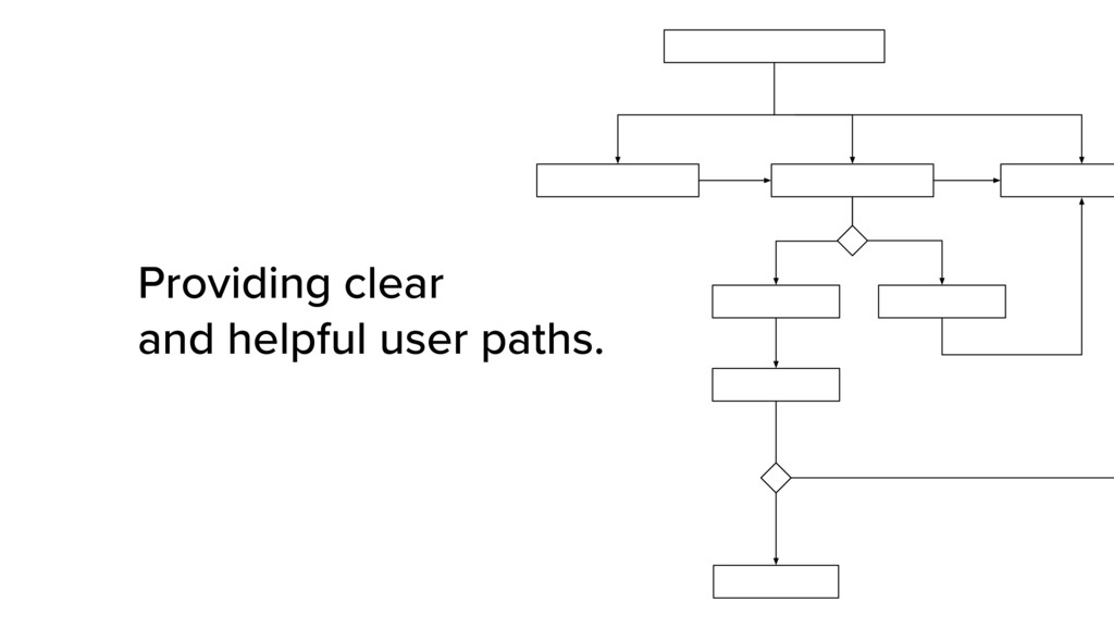 Providing clear  and helpful user paths.