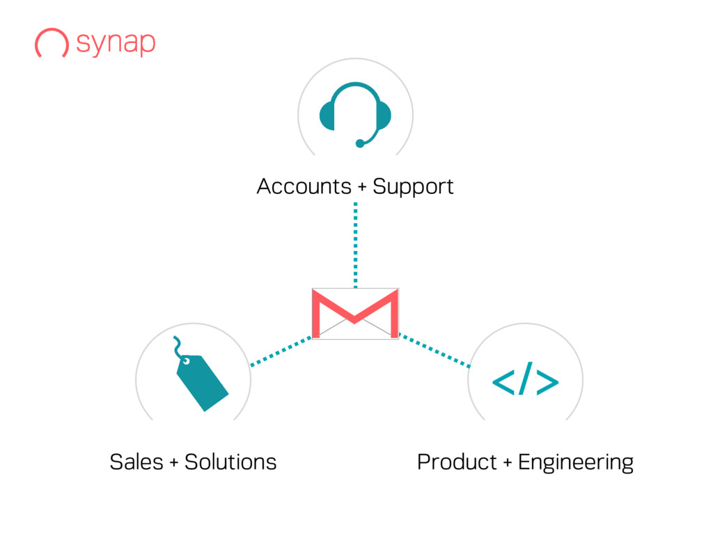 </> Sales + Solutions Accounts + Support Produc...
