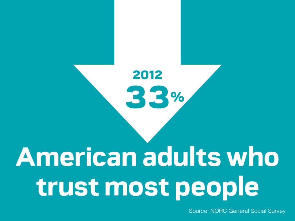 Source: NORC General Social Survey 33% 42% Amer...