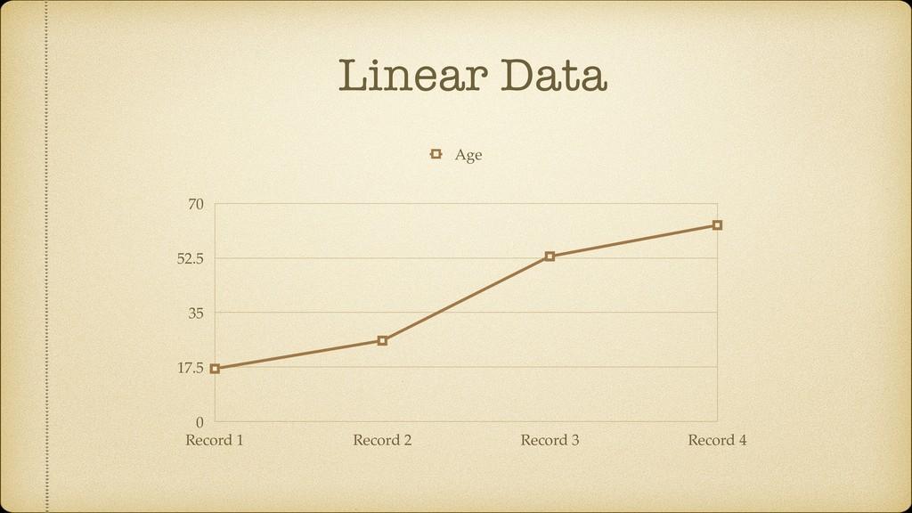 Linear Data 0 17.5 35 52.5 70 Record 1 Record 2...