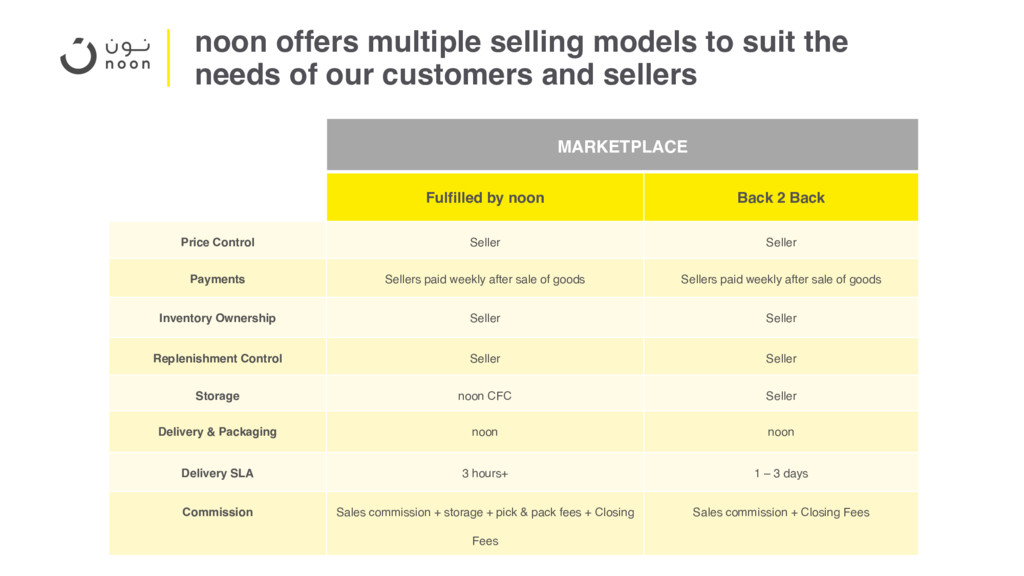 noon offers multiple selling models to suit the...