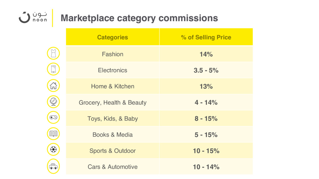 Marketplace category commissions Categories % o...