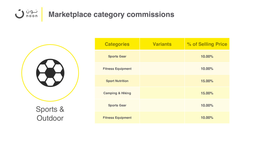 Marketplace category commissions Categories Var...