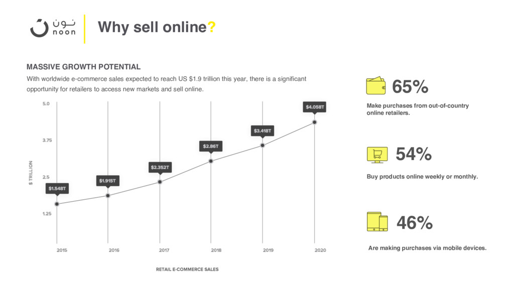 Why sell online? With worldwide e-commerce sale...