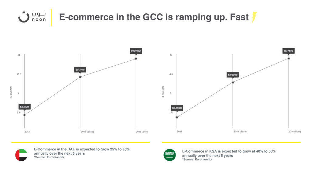 E-commerce in the GCC is ramping up. Fast E-Com...