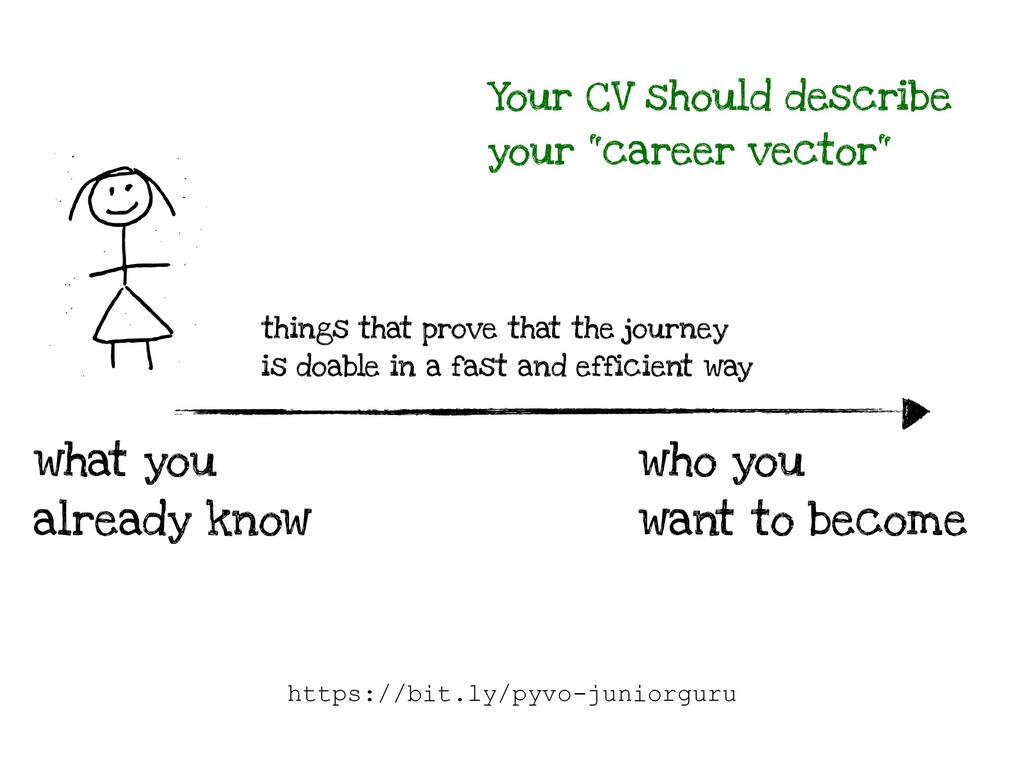 what you already know Your CV should describe y...