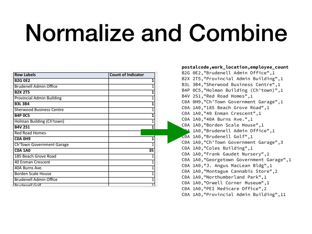 Normalize and Combine postalcode,work_location,...