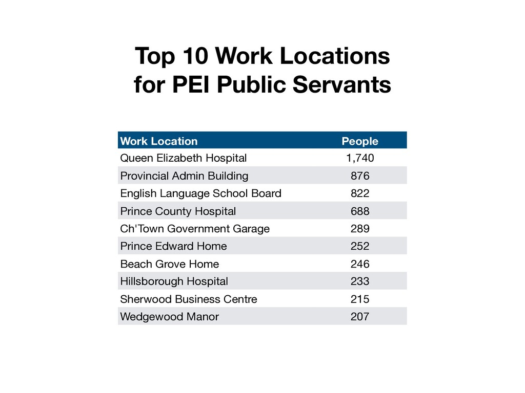Work Location People Queen Elizabeth Hospital 1...