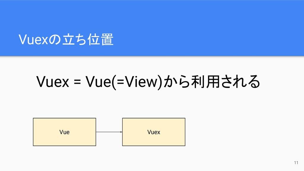 Vuexの立ち位置 11 Vue Vuex Vuex = Vue(=View)から利用される