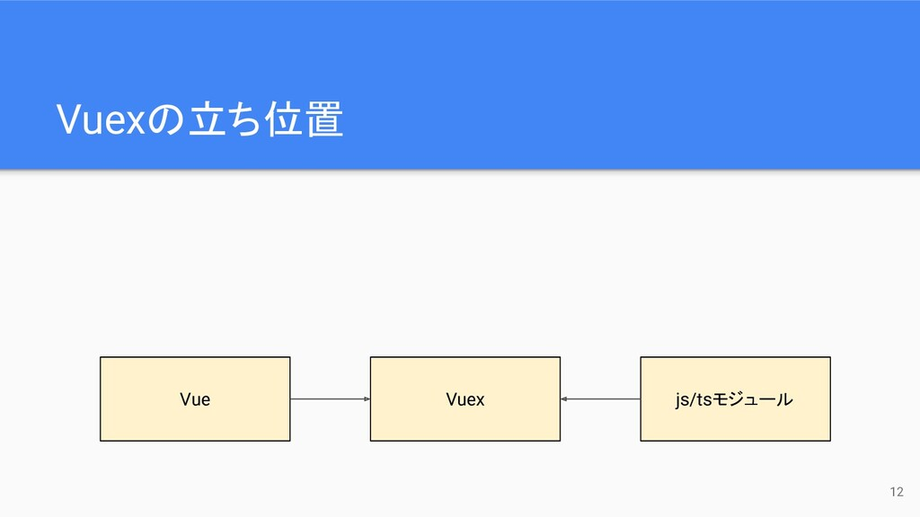 Vuexの立ち位置 12 Vue Vuex js/tsモジュール