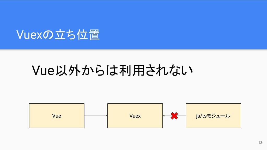 Vuexの立ち位置 13 Vue Vuex js/tsモジュール Vue以外からは利用されない