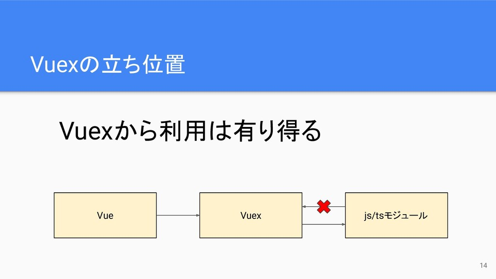 Vuexの立ち位置 14 Vue Vuex js/tsモジュール Vuexから利用は有り得る