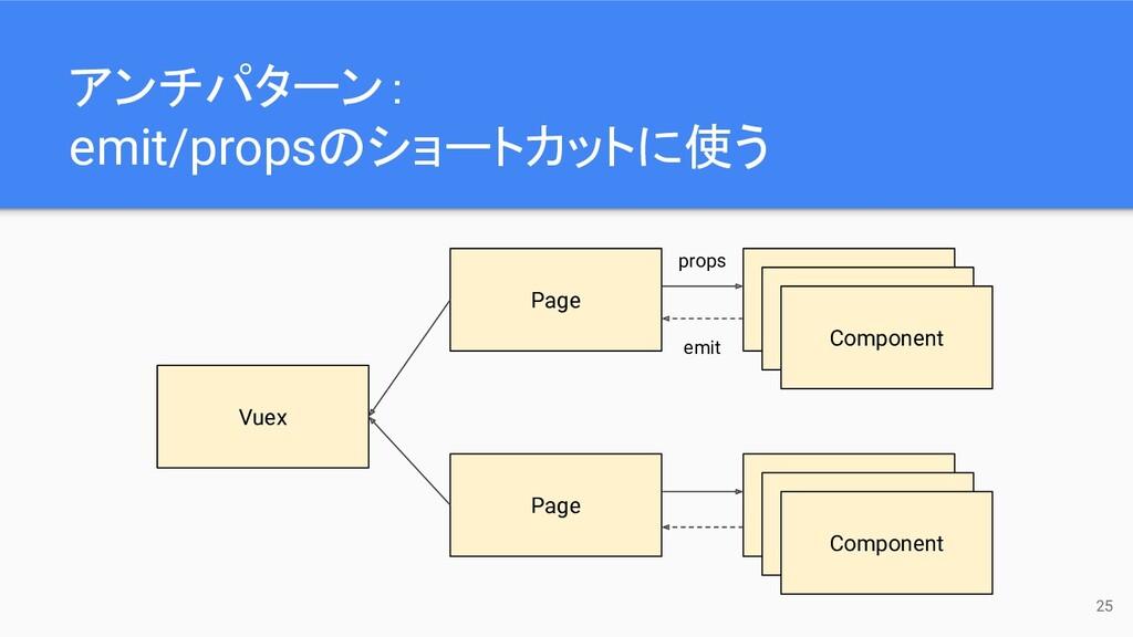 25 Vuex Page Component Component Component Page...