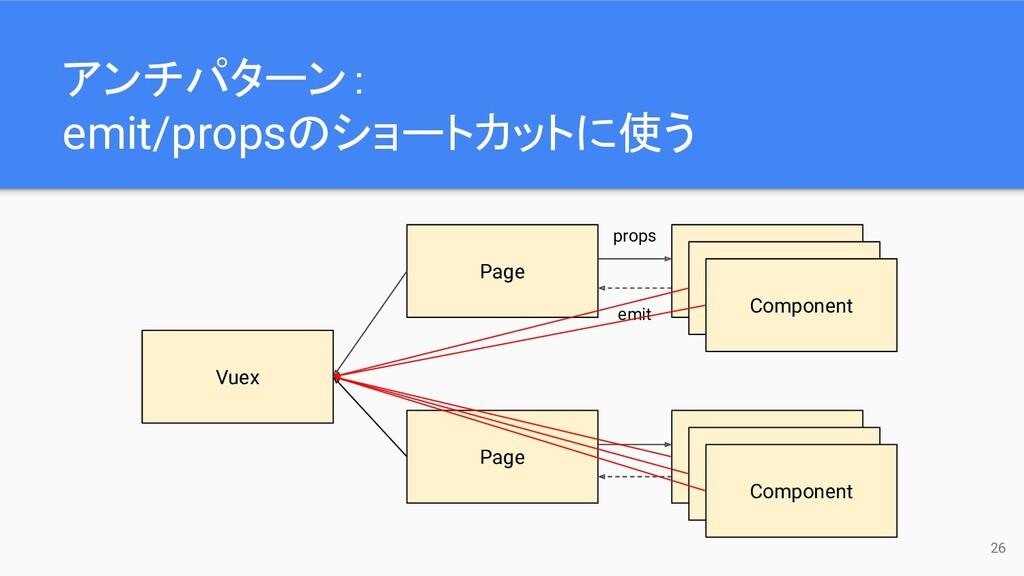 26 Vuex Page Component Component Component Page...