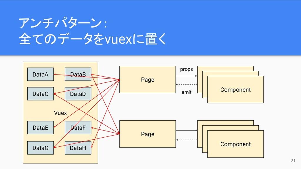 Vuex 31 Page Component Component Component Page...