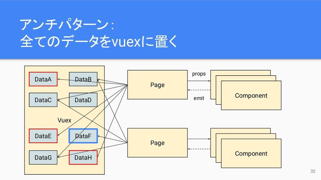 Vuex 32 Page Component Component Component Page...