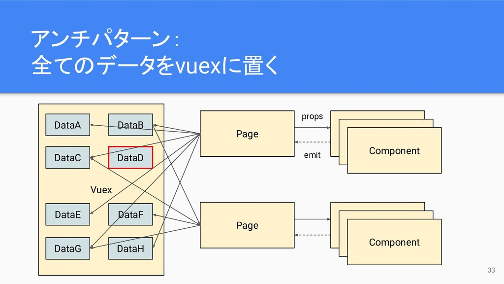 Vuex 33 Page Component Component Component Page...