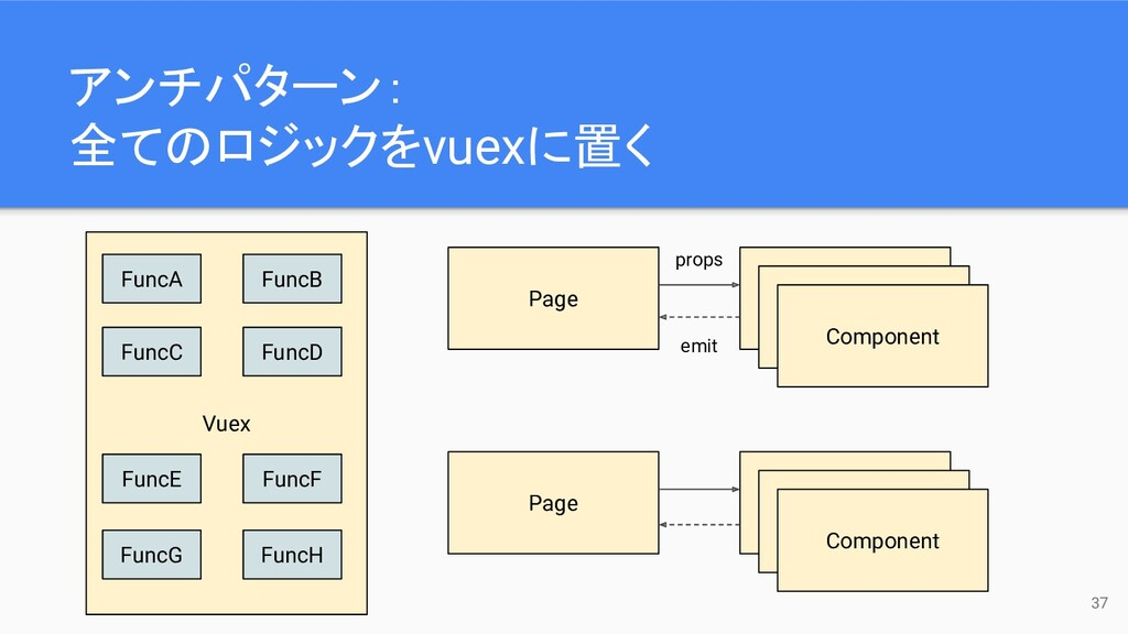 Vuex 37 Page Component Component Component Page...