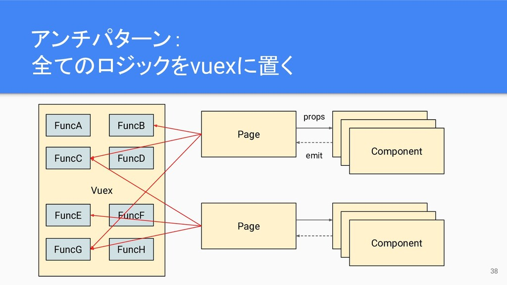 Vuex 38 Page Component Component Component Page...