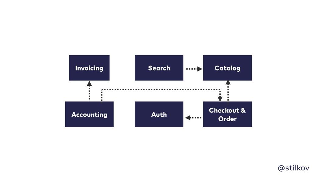@stilkov Invoicing Accounting Auth Catalog Chec...