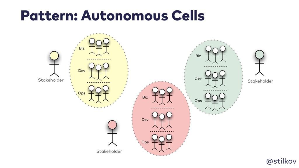 @stilkov Pattern: Autonomous Cells Stakeholder ...