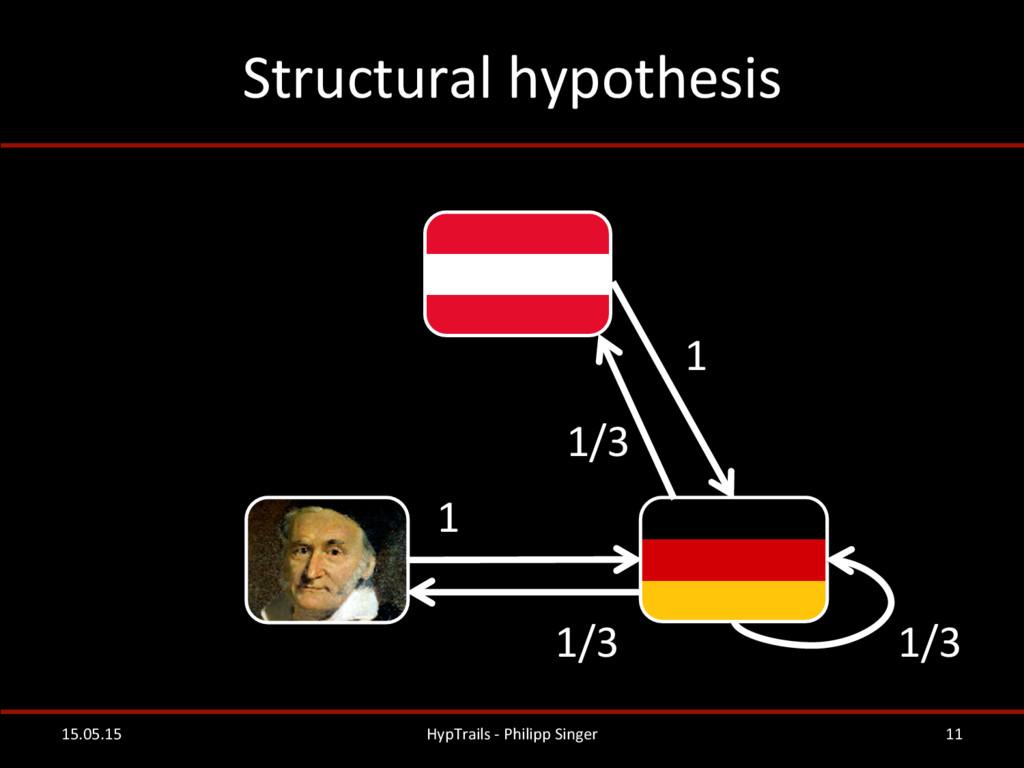 Structural hypothesis  15.05.15  HypTr...