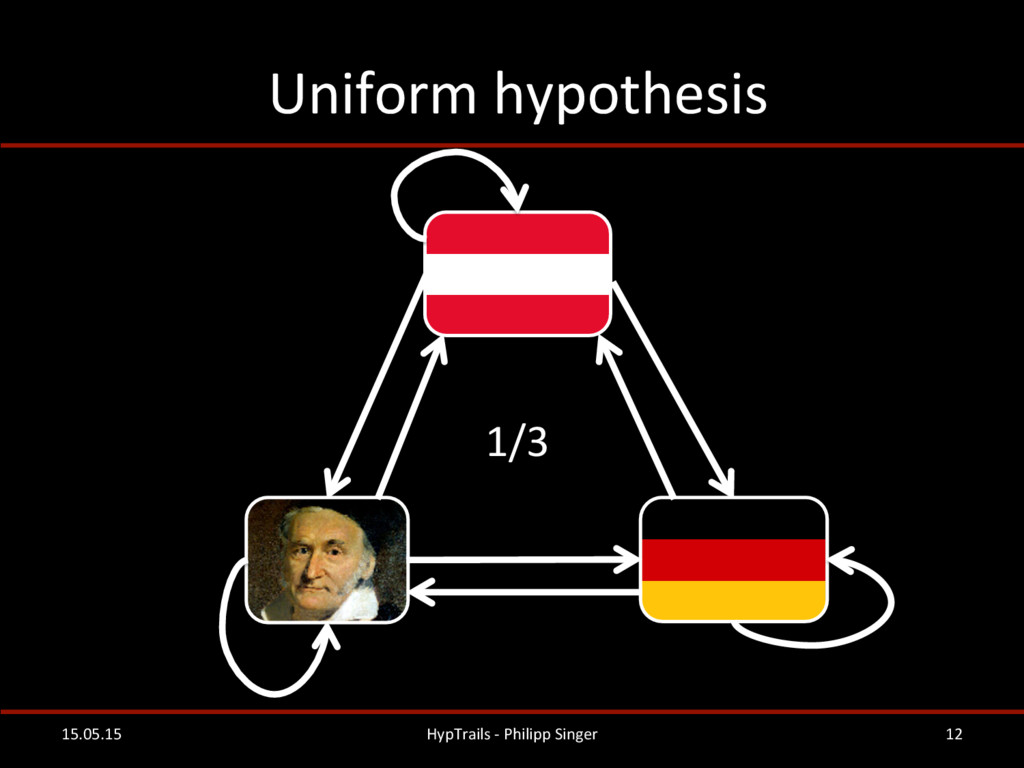 Uniform hypothesis  15.05.15  HypTrail...