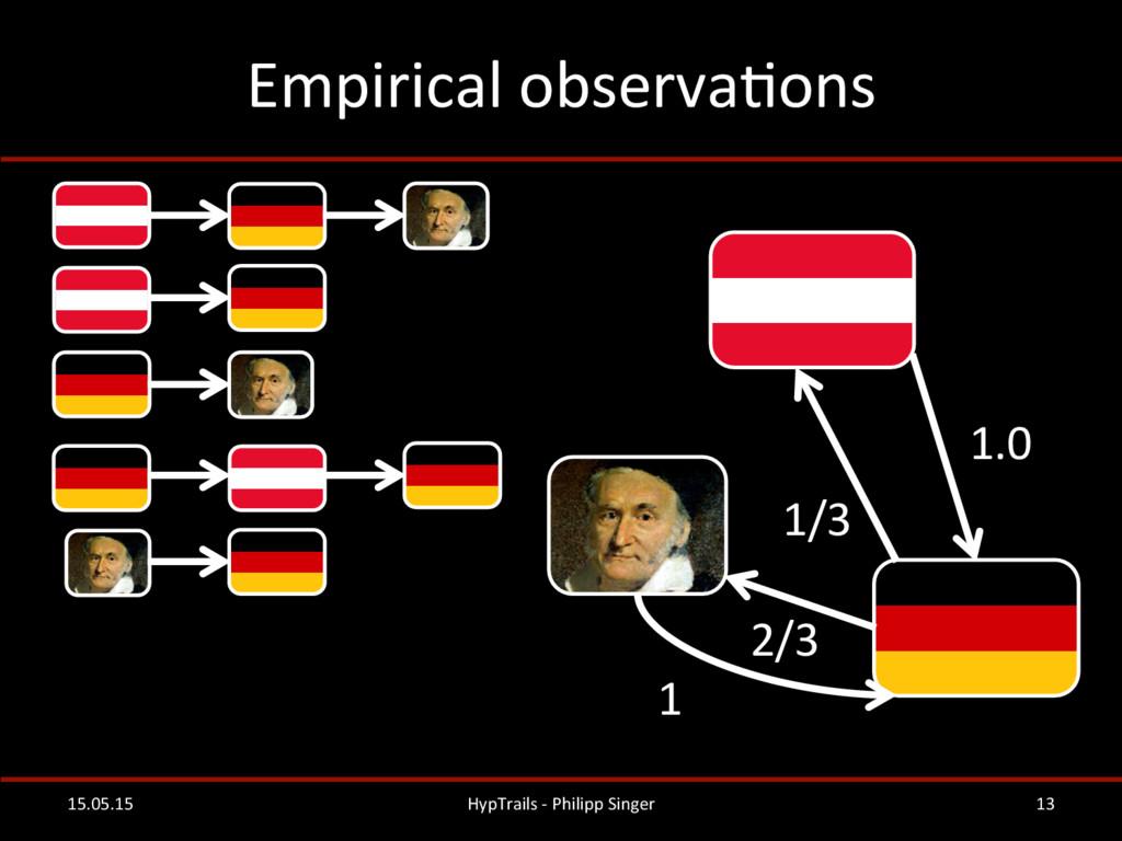 Empirical observaRons  15.05.15  HypTr...