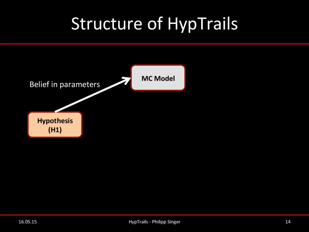 Structure of HypTrails  16.05.15  H...