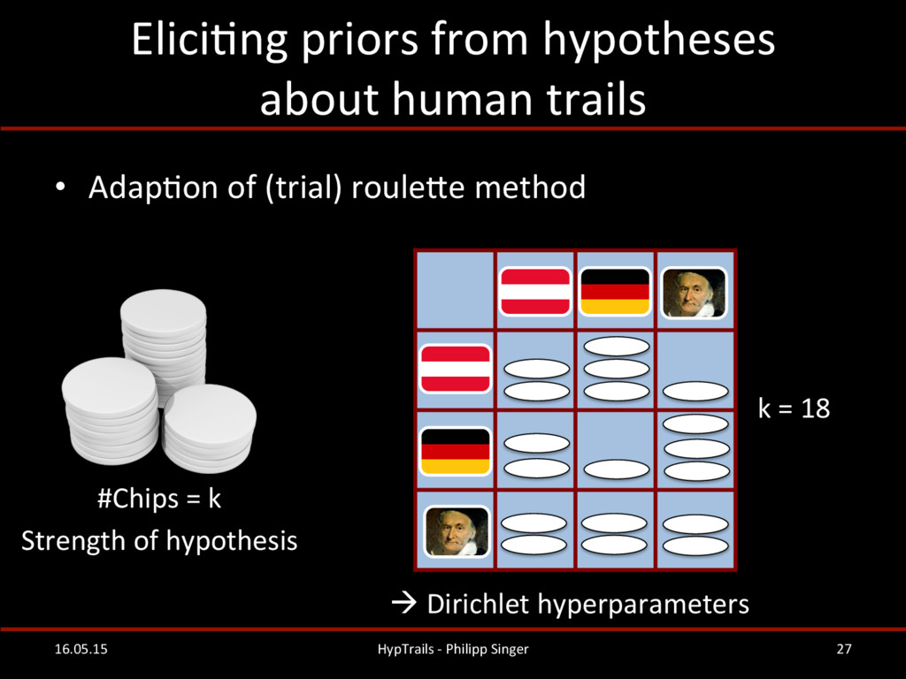 EliciRng priors from hypotheses  ...