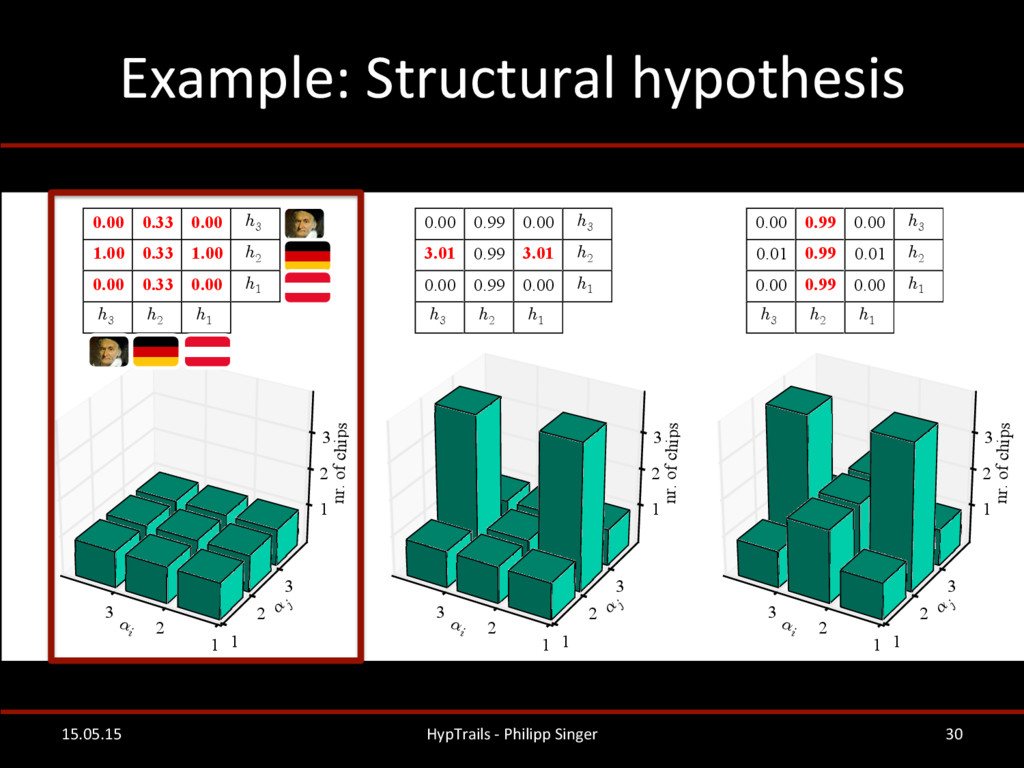 Example: Structural hypothesis   15...