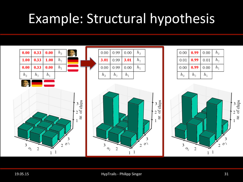 Example: Structural hypothesis   19...