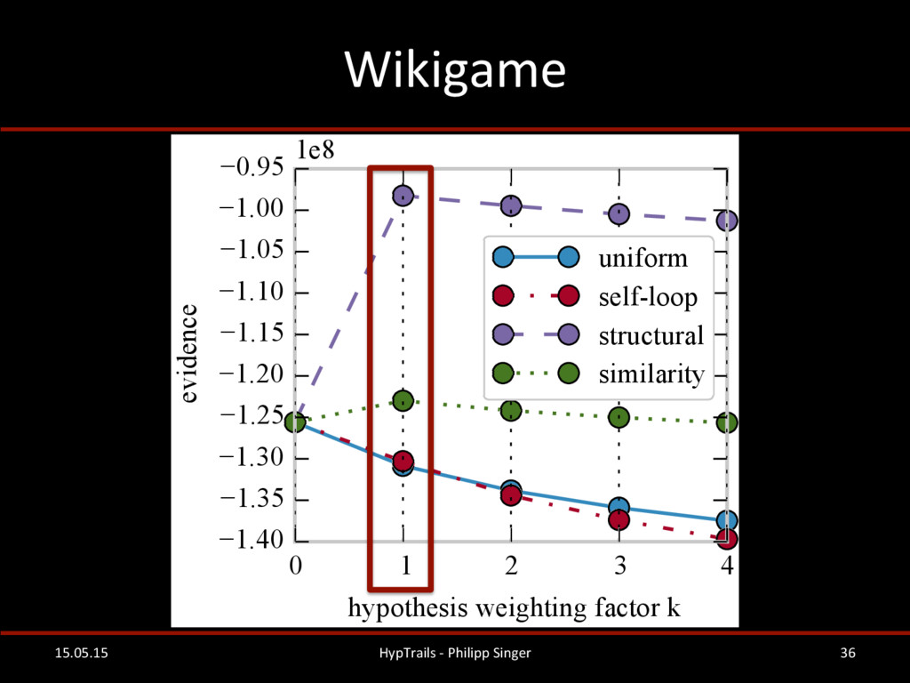 Wikigame  15.05.15  HypTrails -‐ P...