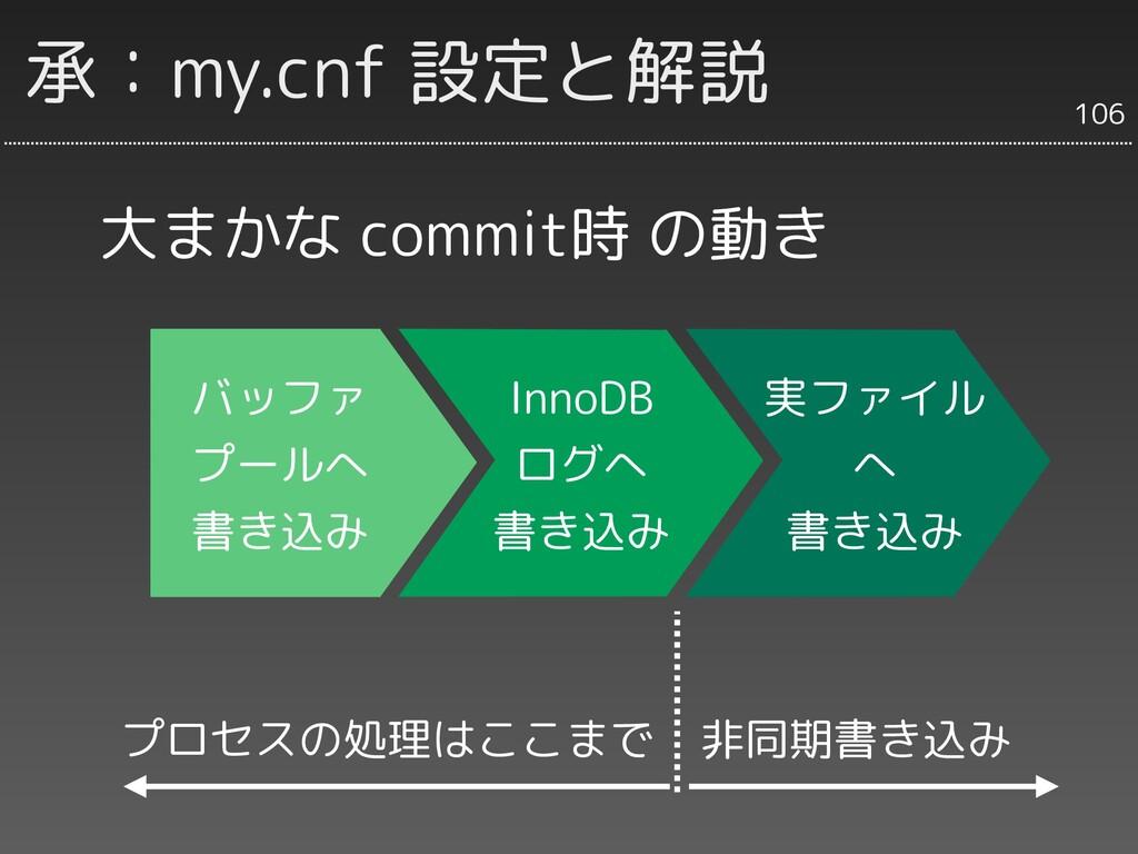 承:my.cnf 設定と解説 大まかな commit時 の動き バッファ プールへ 書き込み ...
