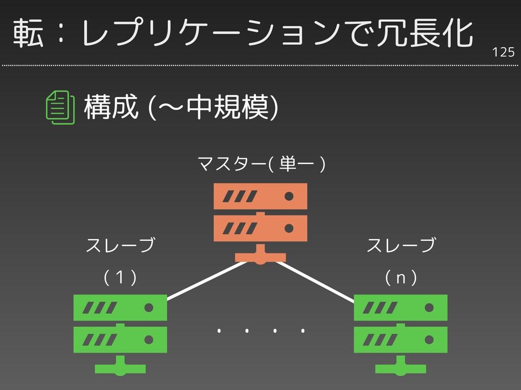 転:レプリケーションで冗長化 構成 (〜中規模) 125 マスター( 単一 ) スレーブ ( ...