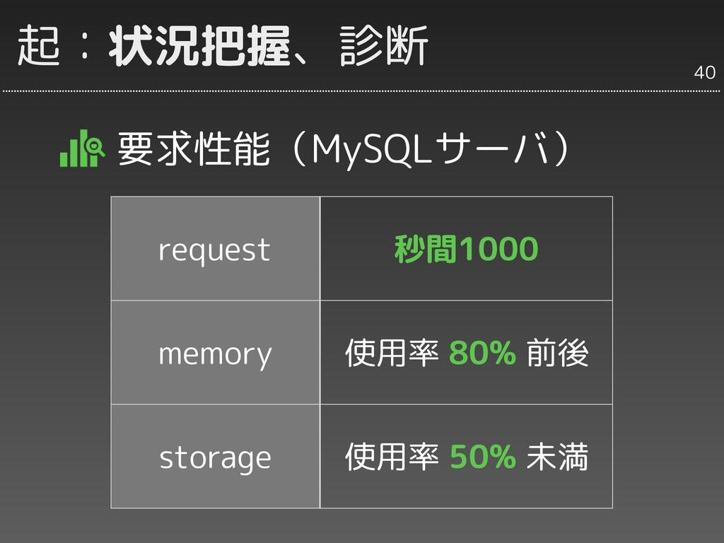 起:状況把握、診断 要求性能(MySQLサーバ) 40 request 秒間1000 memo...