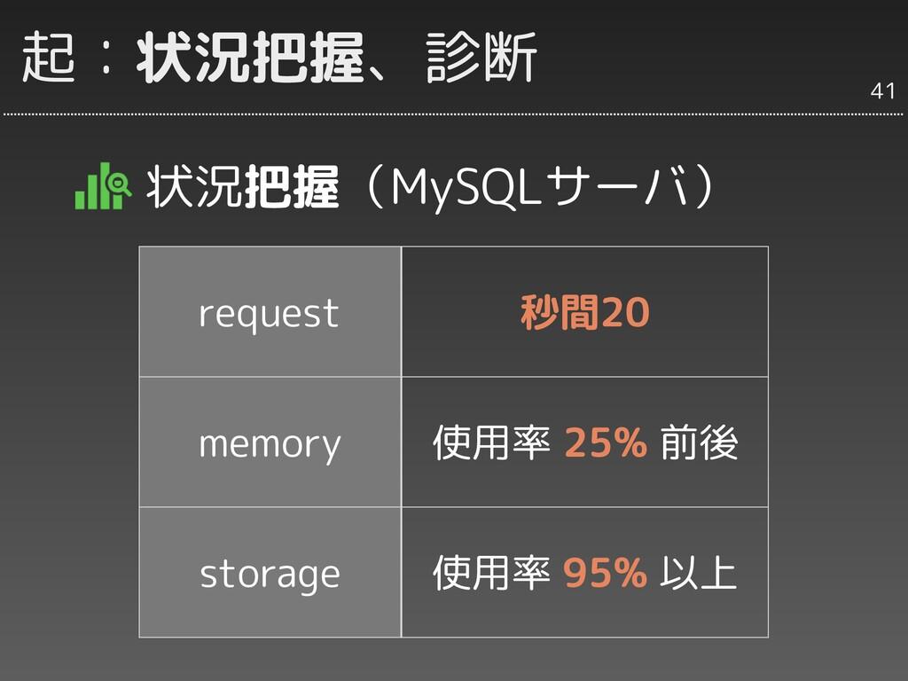 起:状況把握、診断 状況把握(MySQLサーバ) request 秒間20 memory 使用...